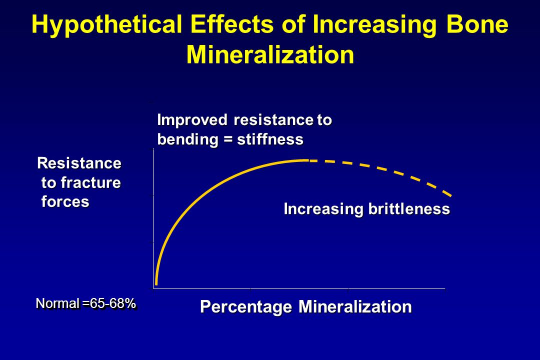 Hypothetical Effects of Increasing Bone Mineralization