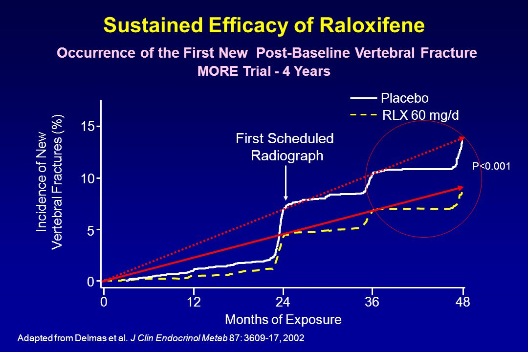Sustained Efficacy of Raloxifene