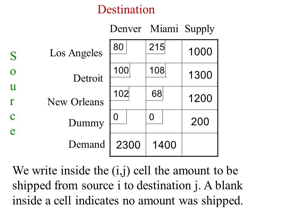 Destination Denver Miami Supply Source