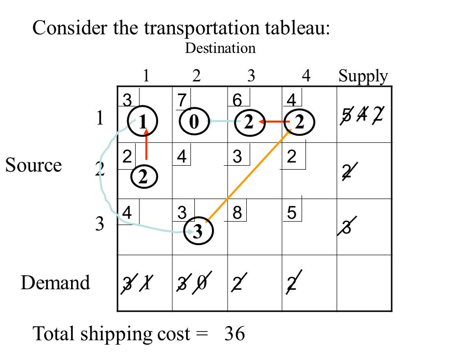 Consider the transportation tableau: