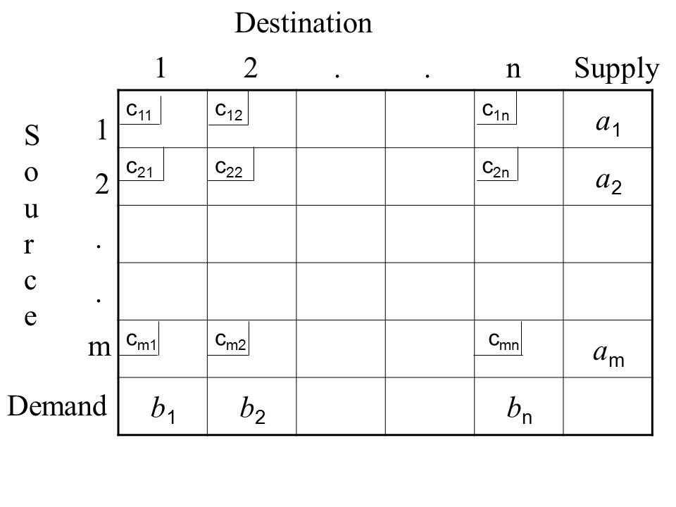 Destination 1 2 . . n Supply a1 a2 am b1 b2 bn 1 2 . m Source Demand