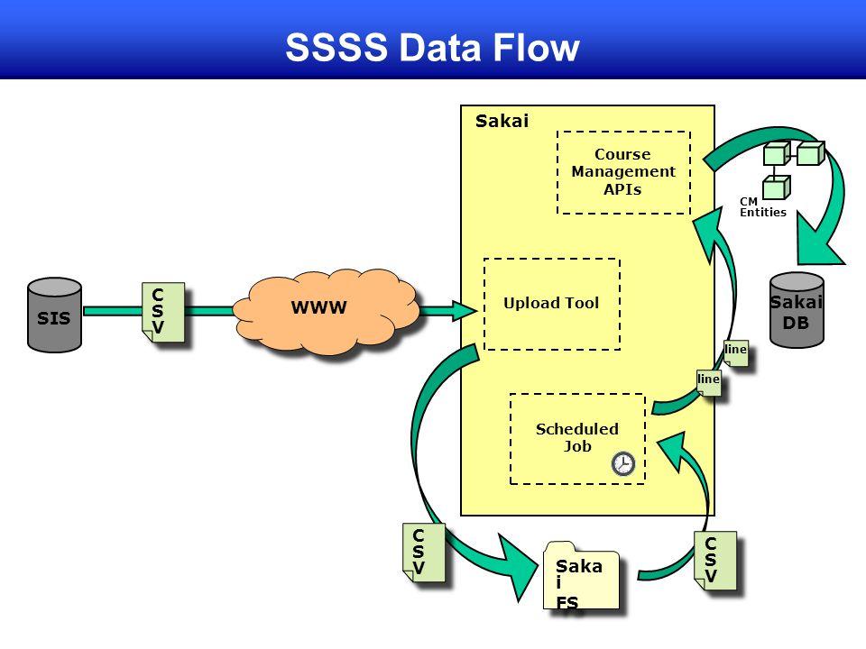SSSS Data Flow Sakai C S V WWW Sakai SIS DB C S V C S V Saka i FS