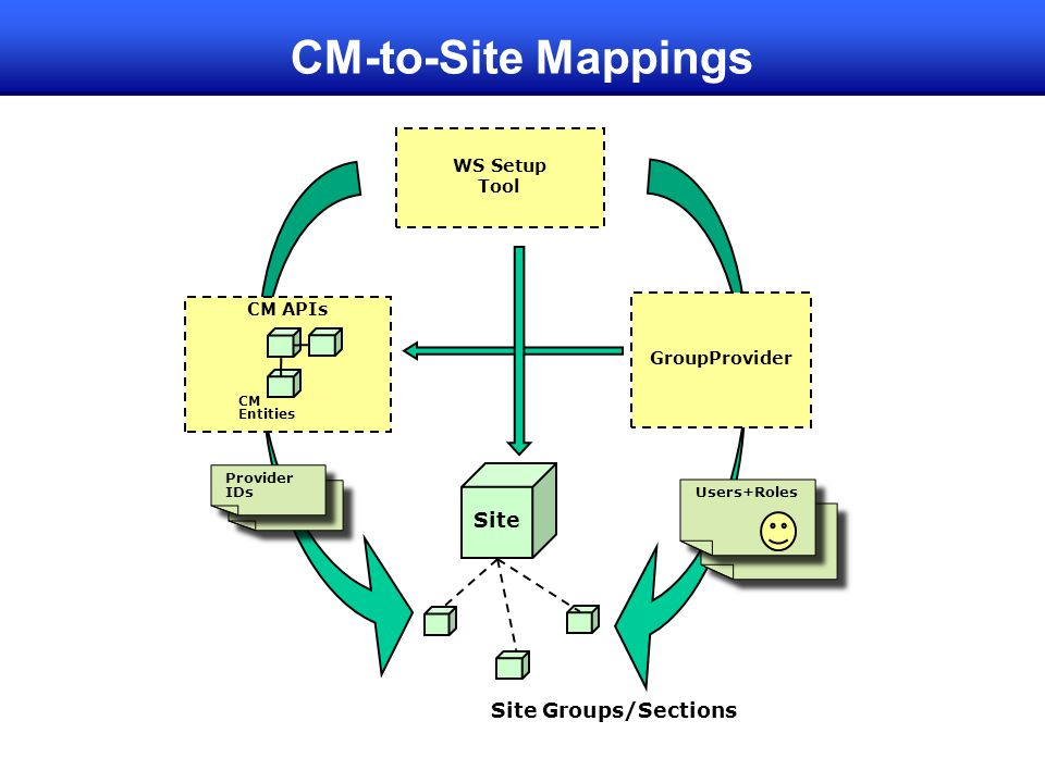 CM-to-Site Mappings Site Site Groups/Sections WS Setup Tool CM APIs