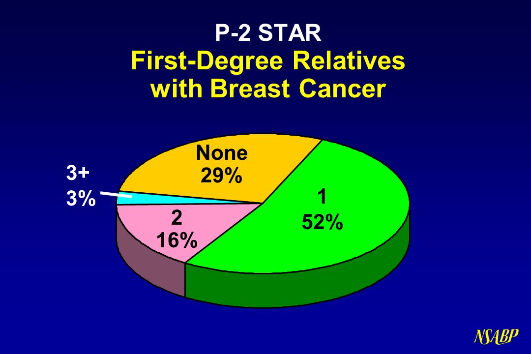 P-2 STAR First-Degree Relatives with Breast Cancer