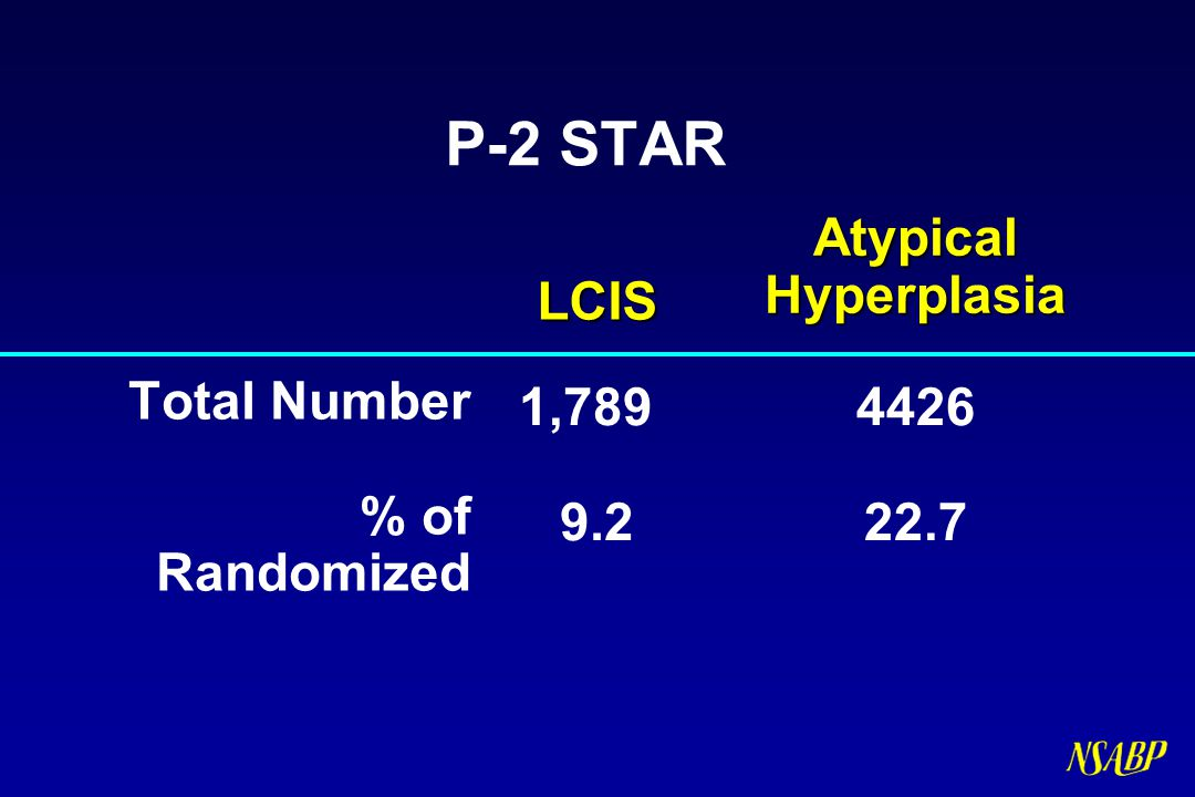 P-2 STAR Atypical Hyperplasia LCIS Total Number % of Randomized 1,789