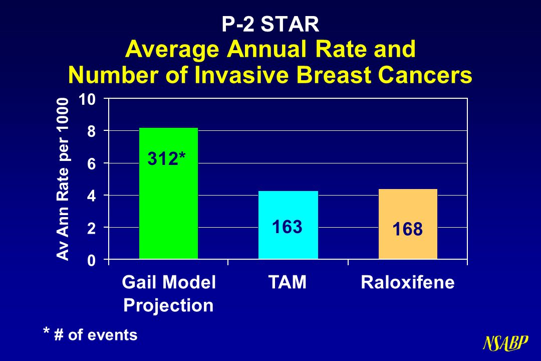 P-2 STAR Average Annual Rate and Number of Invasive Breast Cancers
