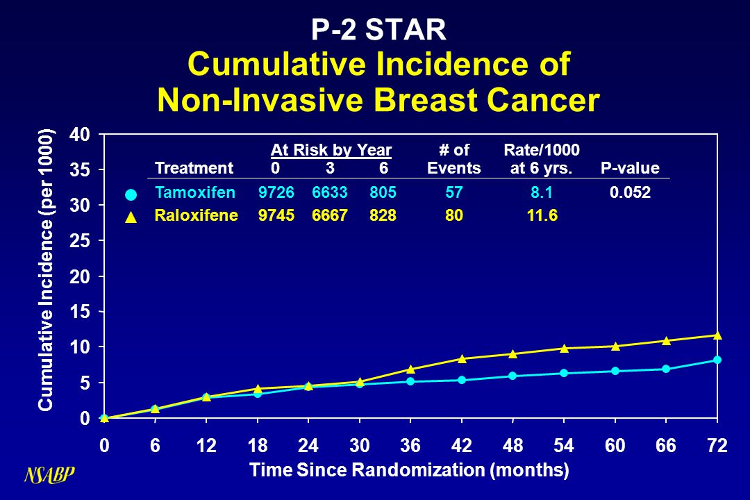 P-2 STAR Cumulative Incidence of Non-Invasive Breast Cancer