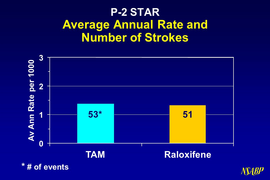 P-2 STAR Average Annual Rate and Number of Strokes