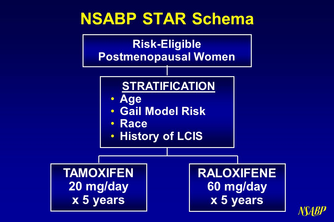 NSABP STAR Schema STRATIFICATION TAMOXIFEN 20 mg/day x 5 years