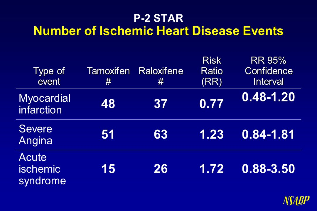 P-2 STAR Number of Ischemic Heart Disease Events