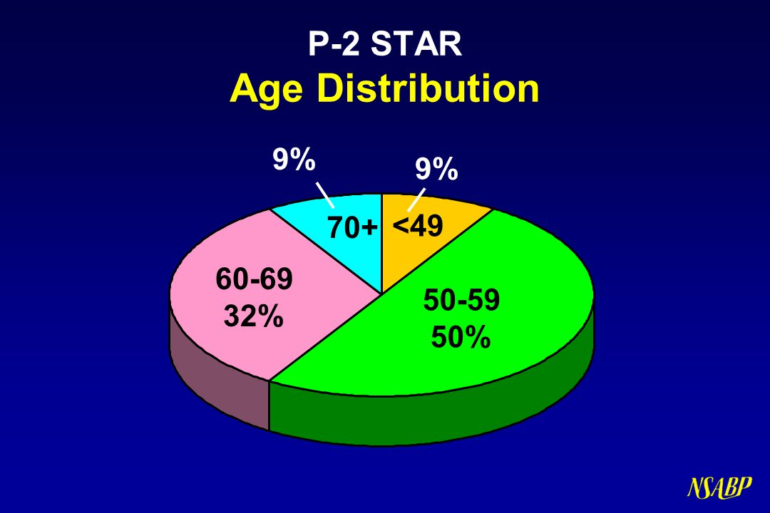 P-2 STAR Age Distribution