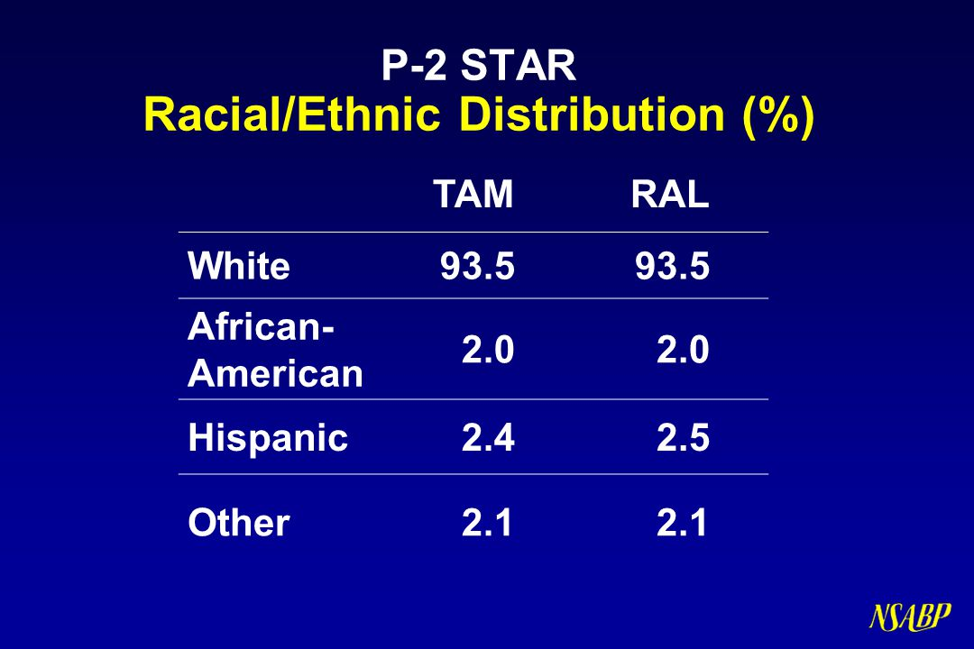 P-2 STAR Racial/Ethnic Distribution (%)