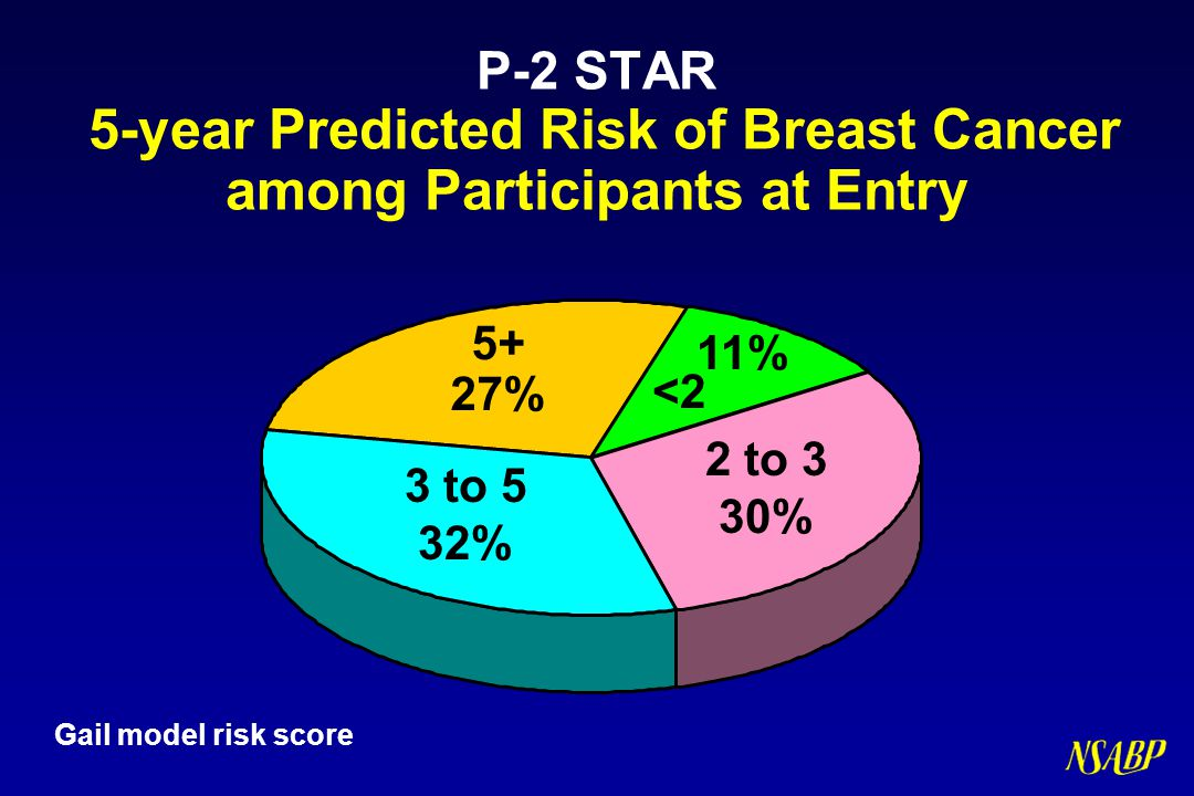 P-2 STAR 5-year Predicted Risk of Breast Cancer among Participants at Entry