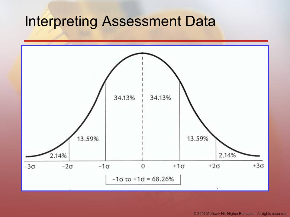 Interpreting Assessment Data