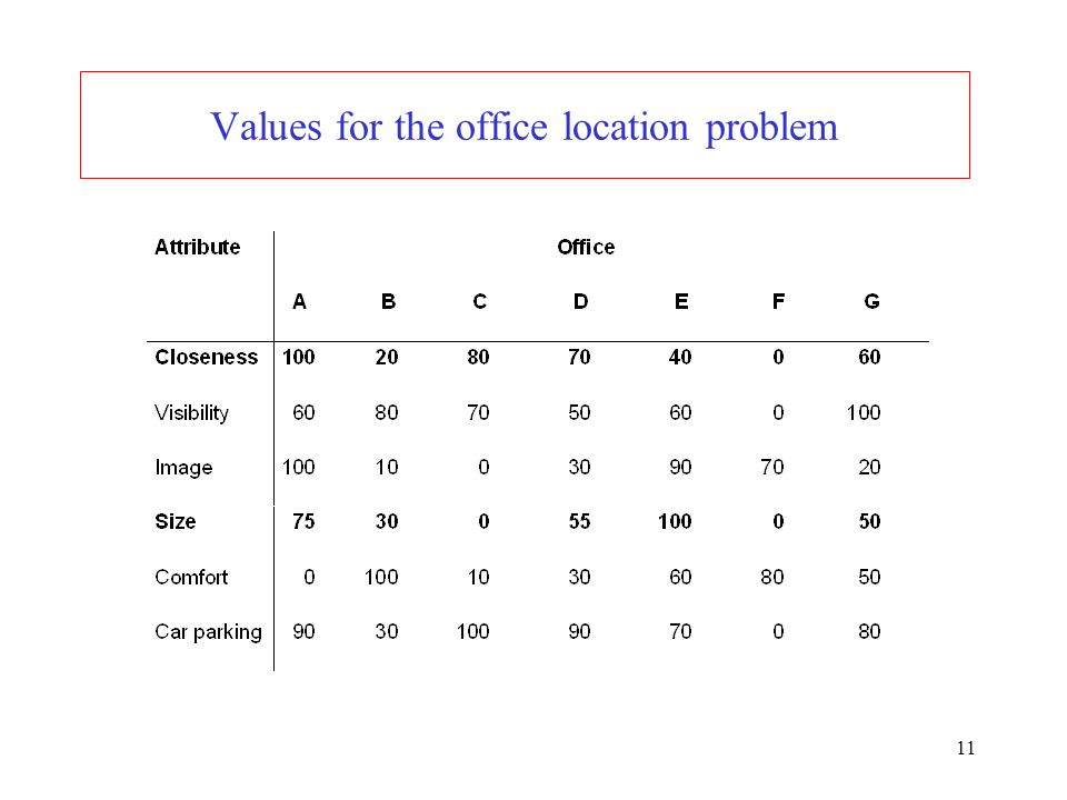 Values for the office location problem
