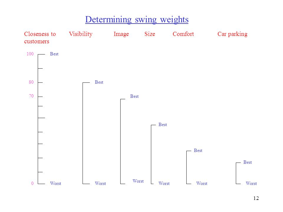 Determining swing weights