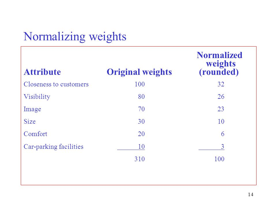 Normalizing weights Normalized weights