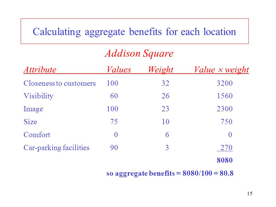 Calculating aggregate benefits for each location