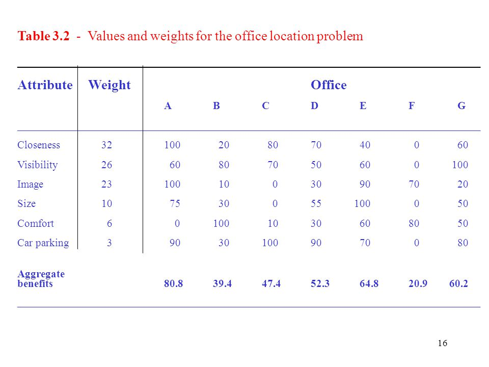 Table 3.2 - Values and weights for the office location problem