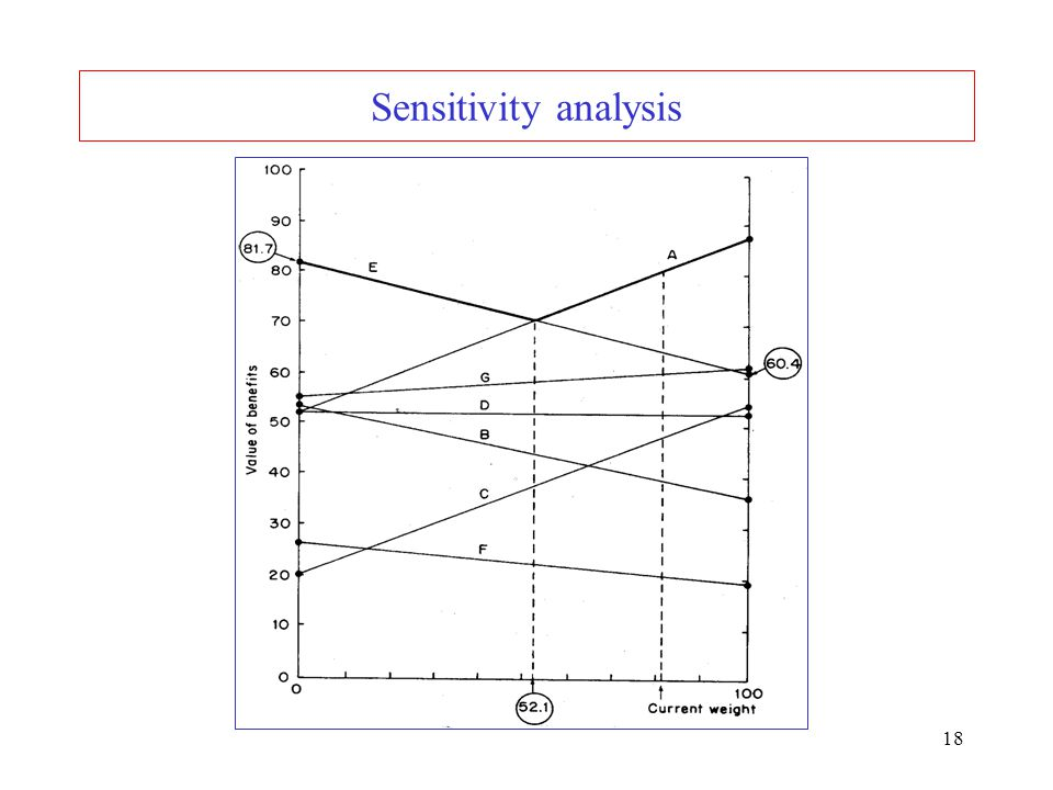 Sensitivity analysis
