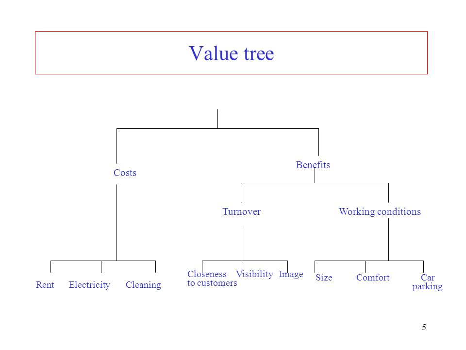 Value tree Benefits Costs Turnover Working conditions to customers