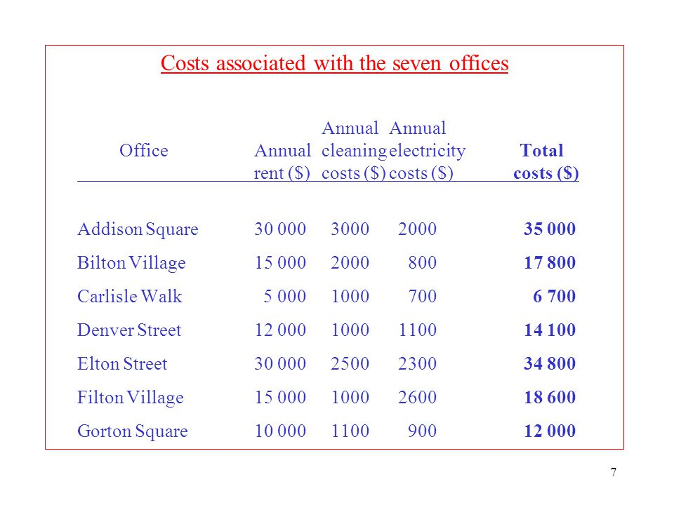Costs associated with the seven offices