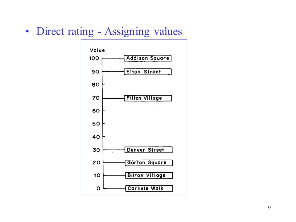 Direct rating - Assigning values