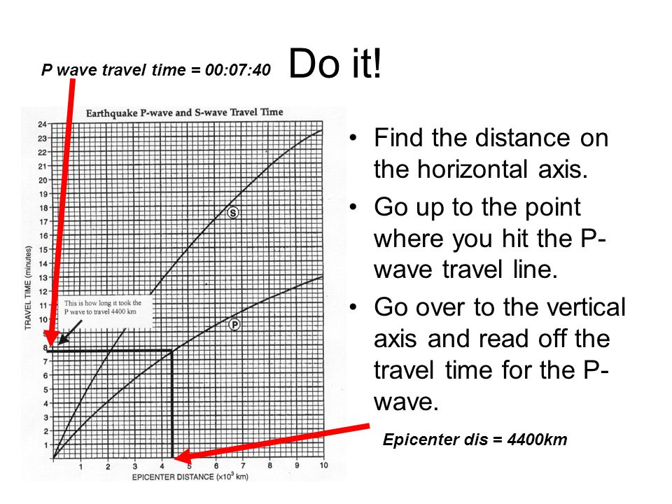 Do it! Find the distance on the horizontal axis.
