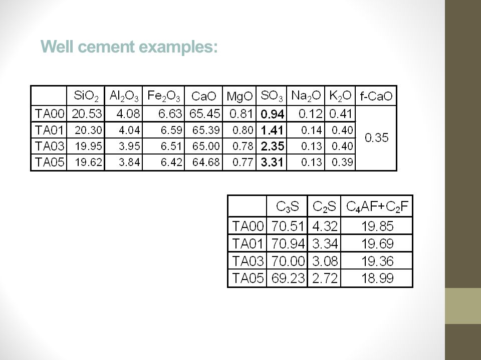 Well cement examples: