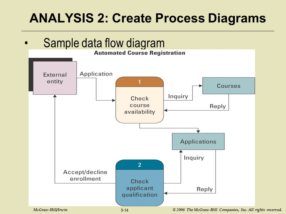 ANALYSIS 2: Create Process Diagrams