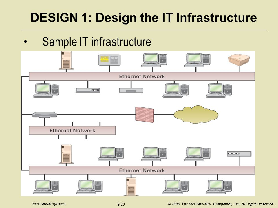 DESIGN 1: Design the IT Infrastructure