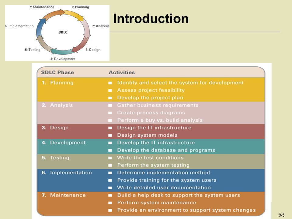 Introduction Walk the students through the systems development life cycle: