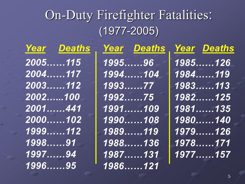 On-Duty Firefighter Fatalities: (1977-2005)