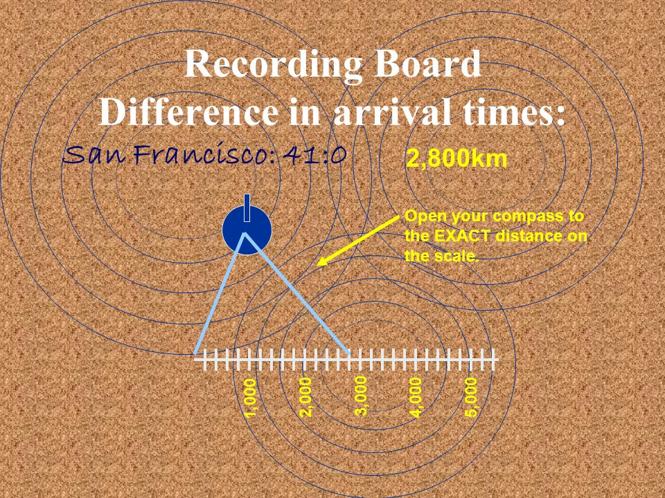 Recording Board Difference in arrival times: