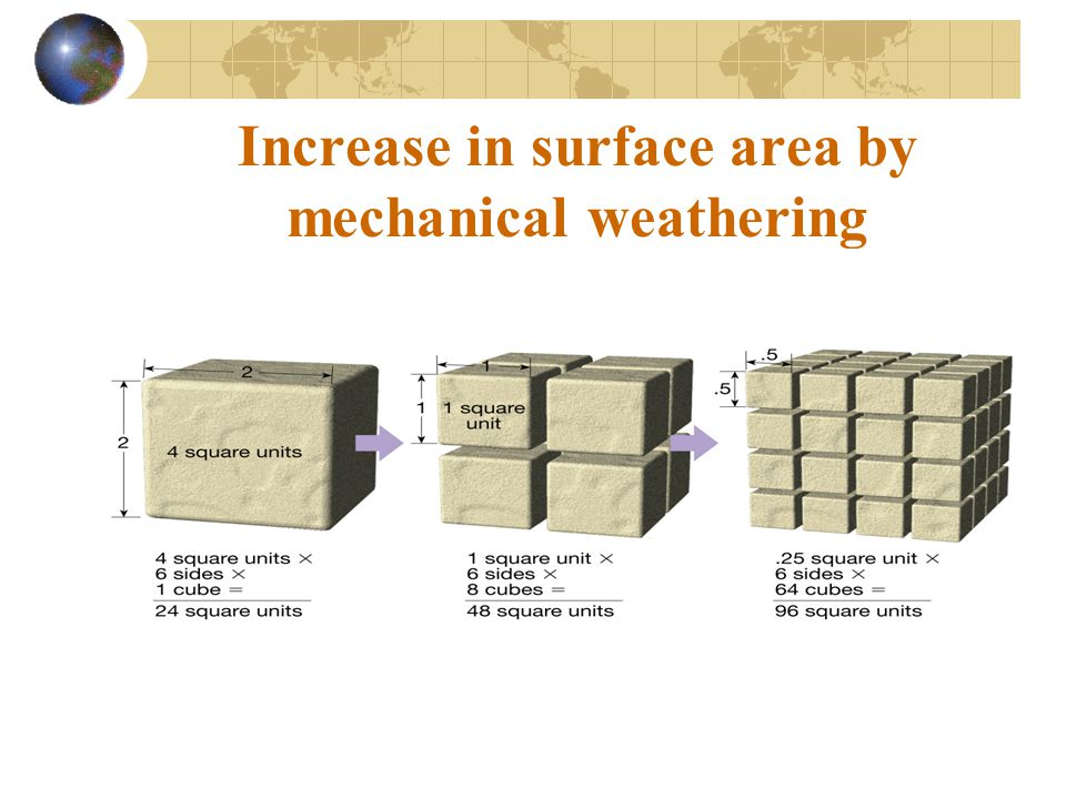 Increase in surface area by mechanical weathering