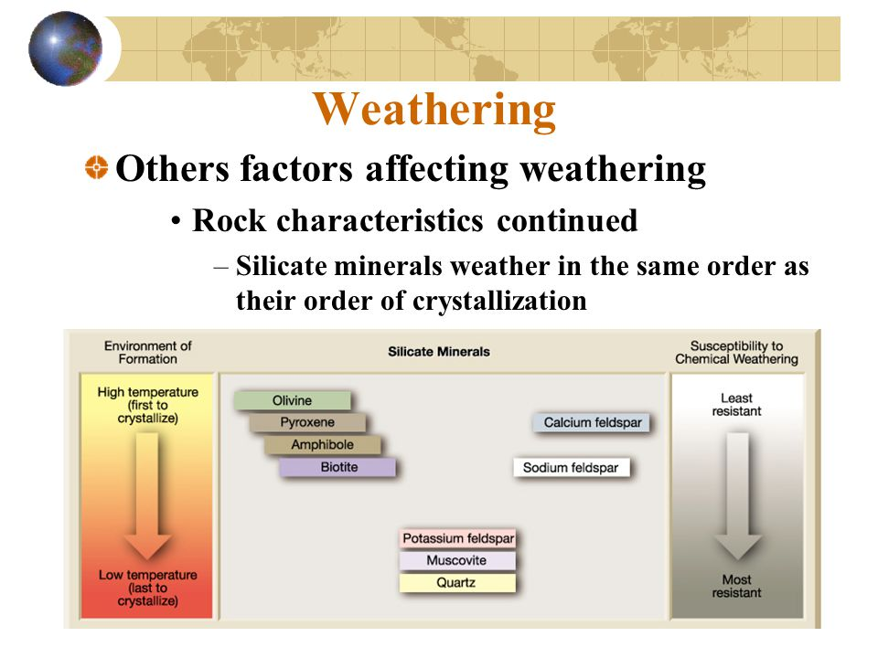Weathering Others factors affecting weathering