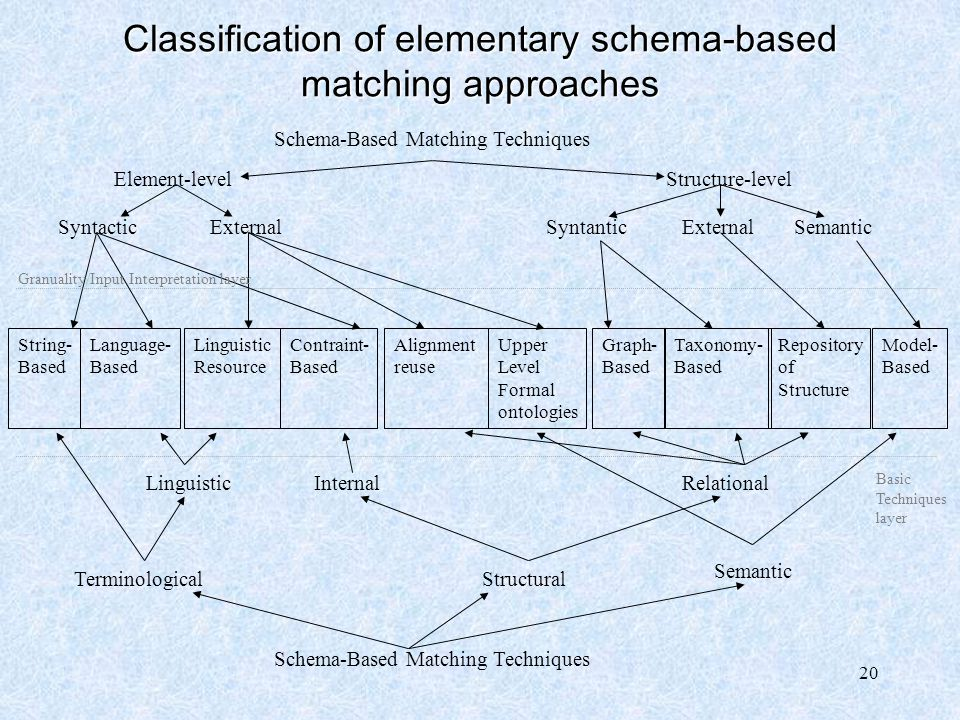 Classification of elementary schema-based matching approaches