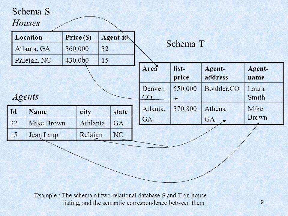 Schema S Houses Schema T Agents Location Price ($) Agent-id