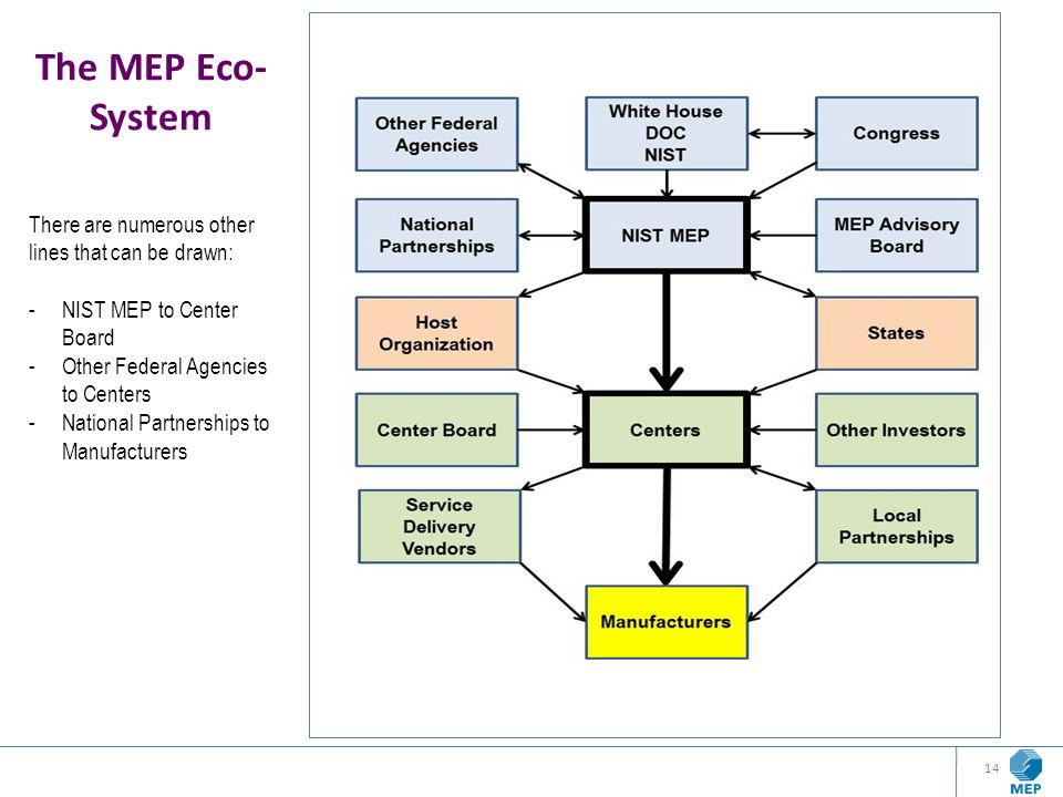 The MEP Eco-System There are numerous other lines that can be drawn: