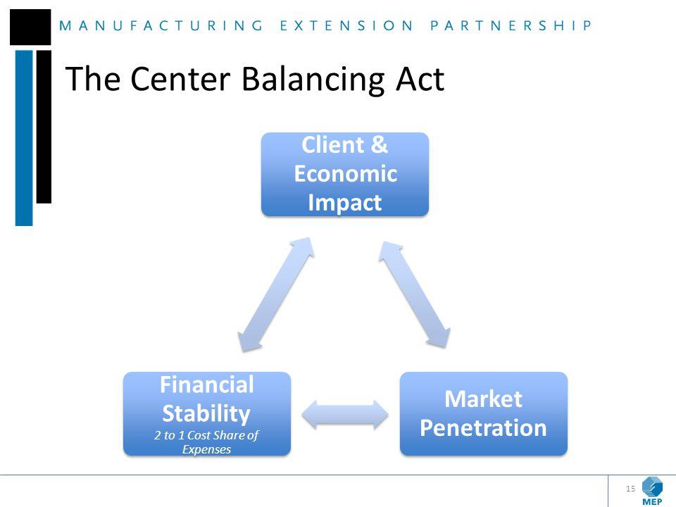 Client & Economic Impact