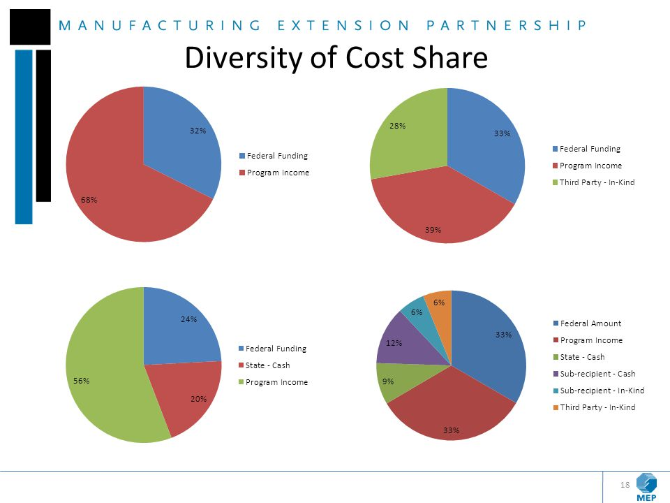 Diversity of Cost Share