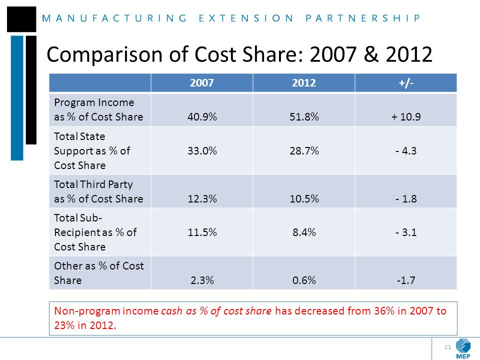 Comparison of Cost Share: 2007 & 2012