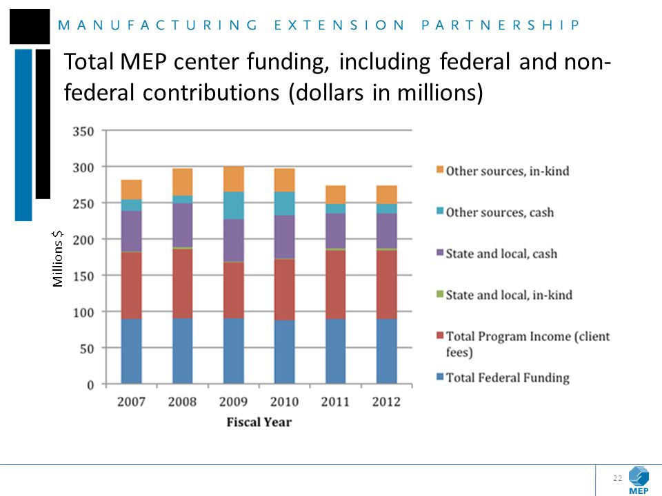 Total MEP center funding, including federal and non-federal contributions (dollars in millions)