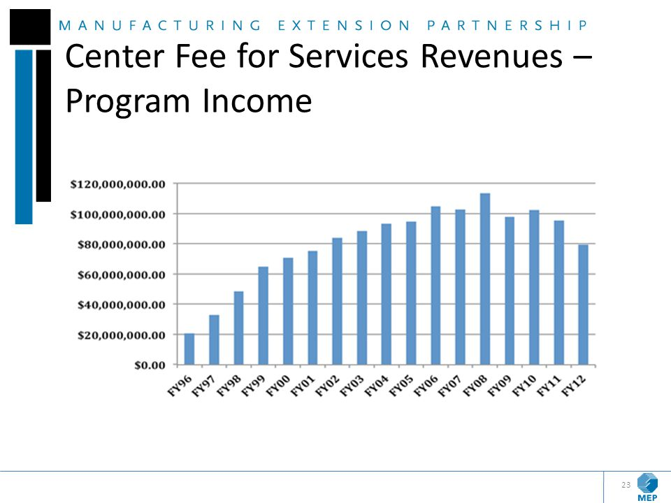 Center Fee for Services Revenues – Program Income