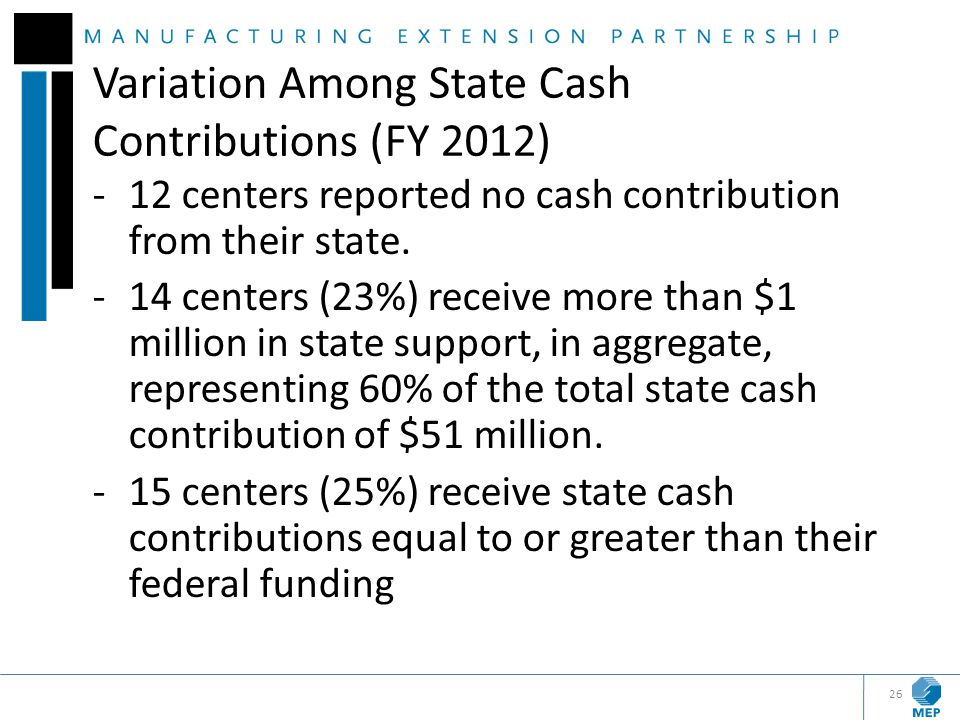 Variation Among State Cash Contributions (FY 2012)