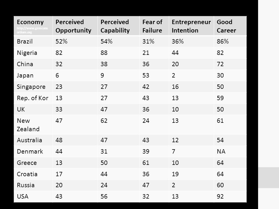 Perceived Opportunity Perceived Capability Fear of Failure