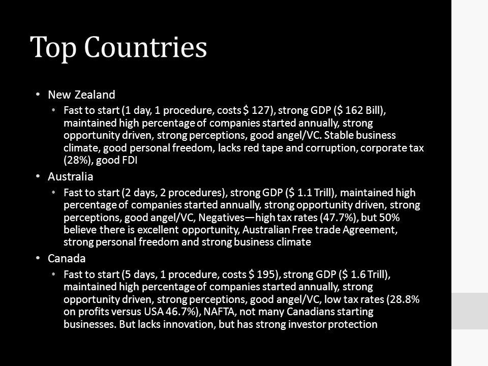 Top Countries New Zealand Australia Canada