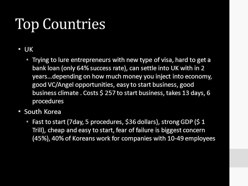 Top Countries UK South Korea