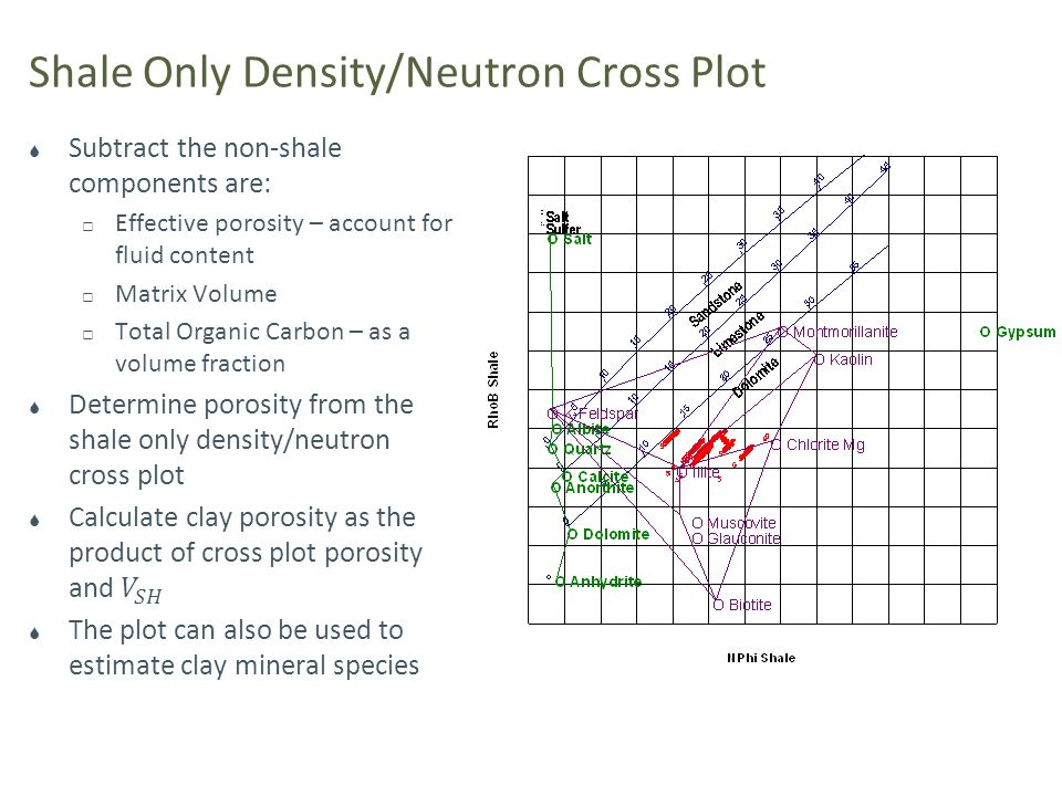 Shale Only Density/Neutron Cross Plot