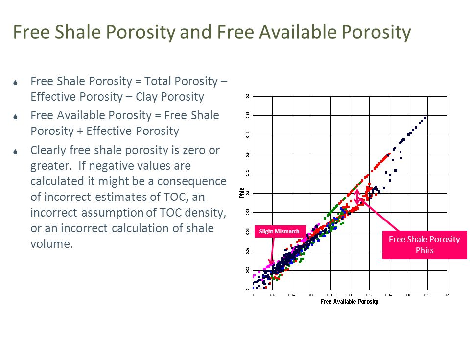 Free Shale Porosity and Free Available Porosity